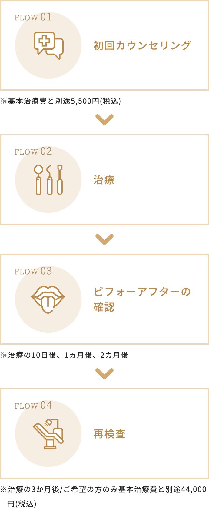 初回カウンセリング→治療→ビフォーアフターの確認→再検査