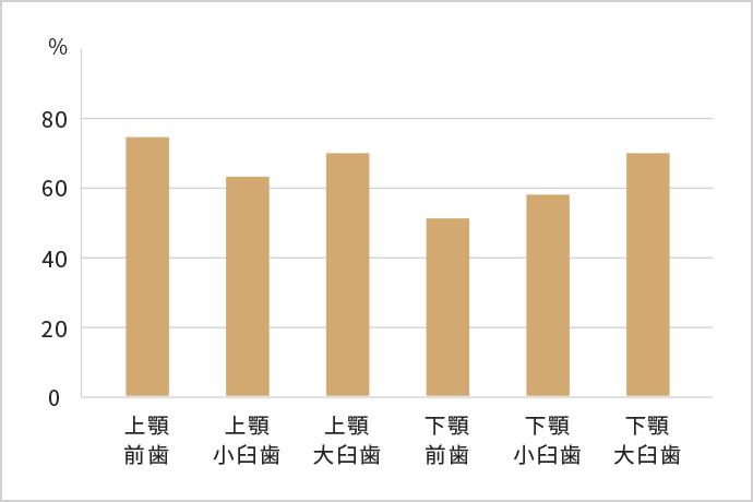 従来の根の治療の不成功率(日本の場合)のグラフ
